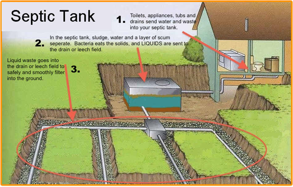 About Septic Tank Cleaning Underground Takeaways